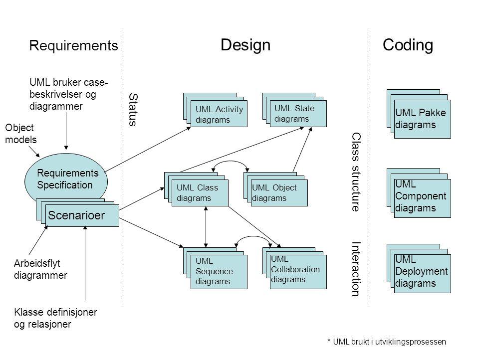 •Use Case diagram –Forklarer spesielle funksjonaliteter systemet har til hensikt å utføre ved å modellere dialogen mellom bruker, eksterne systemer, og andre entiteter i utviklingsprosessen.