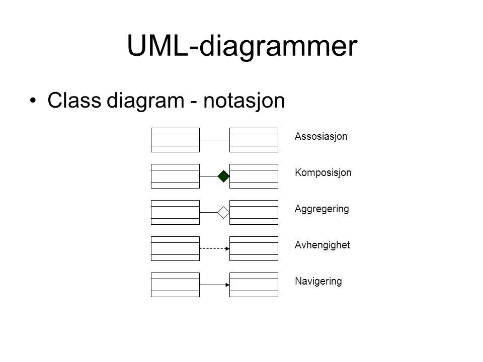 UML-diagrammer •Class diagram Klassenavn Egenskap Egenskap : data_type Egenskap : data_type=int_value … Operation Operation(arg_list) : resultat_type … KlasseAssosiation Classes Bestilt produkt BestillingSelger Kunde 1 motta 1..* 1 inkluderer 1..* har