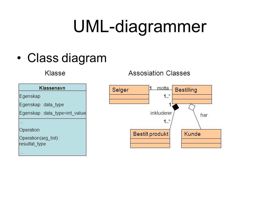 UML-diagrammer •State diagram [ Betaling ikke ok ] [ time<= 7 ] [ Betaling ok ] Anskaffelse / kjøpe Avvist Autorisert Autorisering 1.viser den mulige statusen et objekt kan ta.