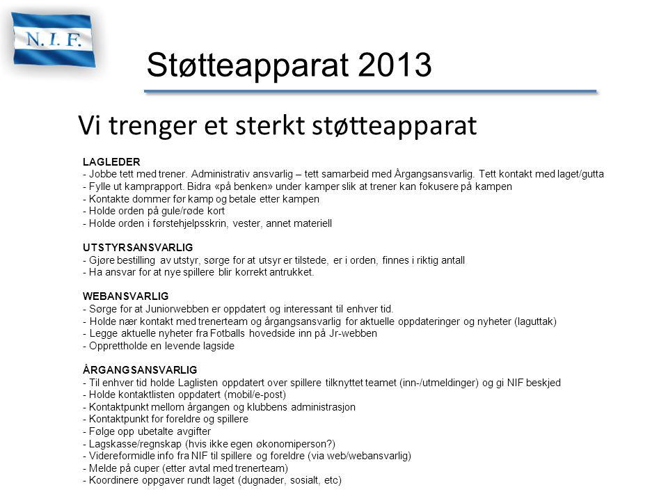 Støtteapparat 2013 Vi trenger et sterkt støtteapparat LAGLEDER - Jobbe tett med trener. Administrativ ansvarlig – tett samarbeid med Årgangsansvarlig.