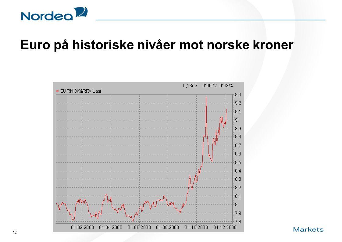 12 Euro på historiske nivåer mot norske kroner