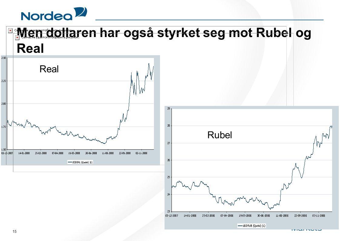 15 Men dollaren har også styrket seg mot Rubel og Real Real Rubel
