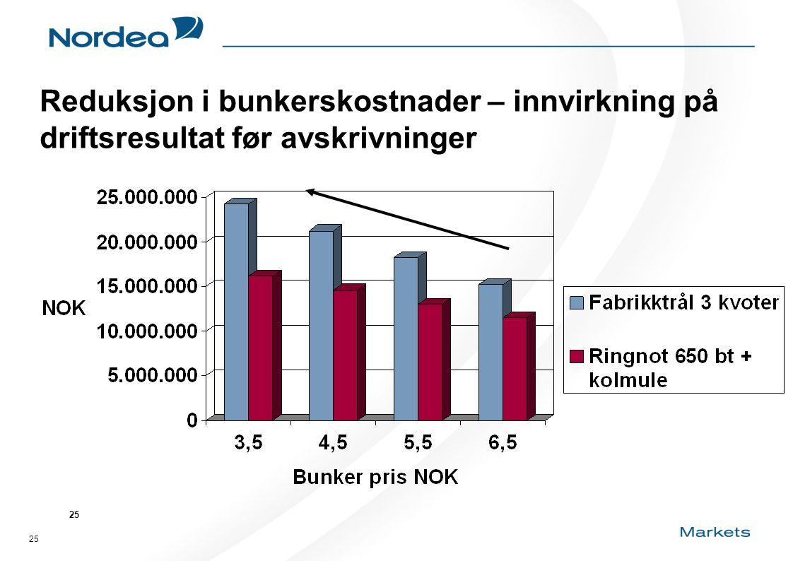 25 Reduksjon i bunkerskostnader – innvirkning på driftsresultat før avskrivninger