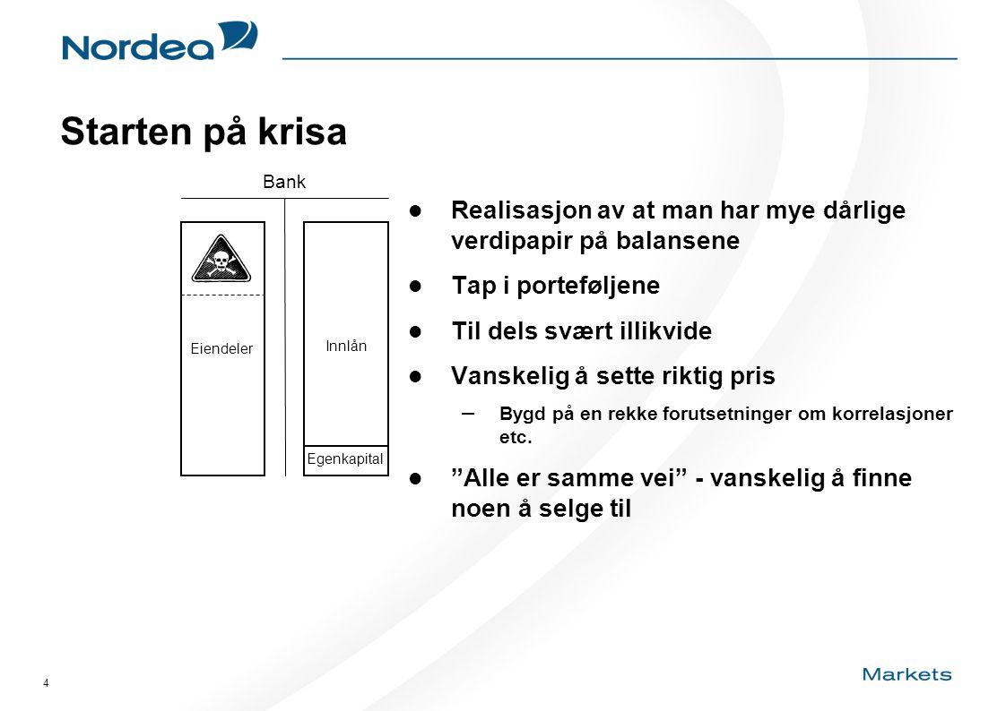 4 Starten på krisa Innlån Eiendeler Bank Egenkapital  Realisasjon av at man har mye dårlige verdipapir på balansene  Tap i porteføljene  Til dels s