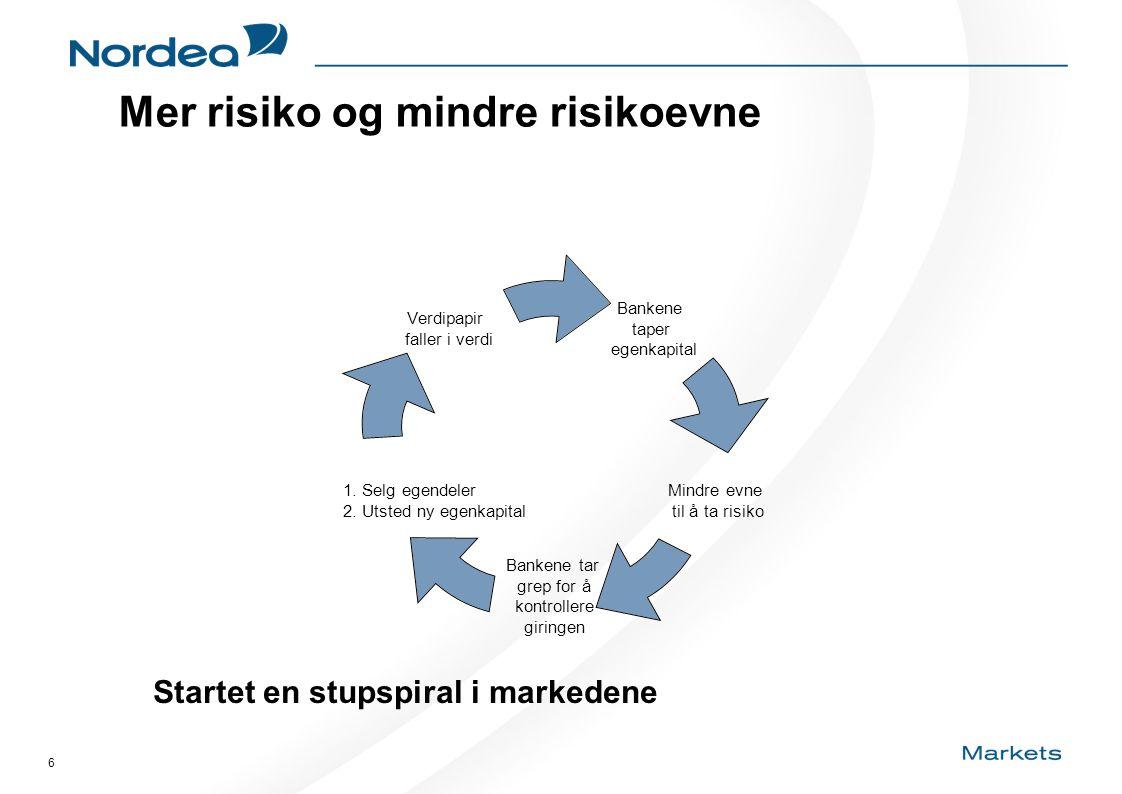 6 Mer risiko og mindre risikoevne Bankene taper egenkapital Mindre evne til å ta risiko Bankene tar grep for å kontrollere giringen 1. Selg egendeler
