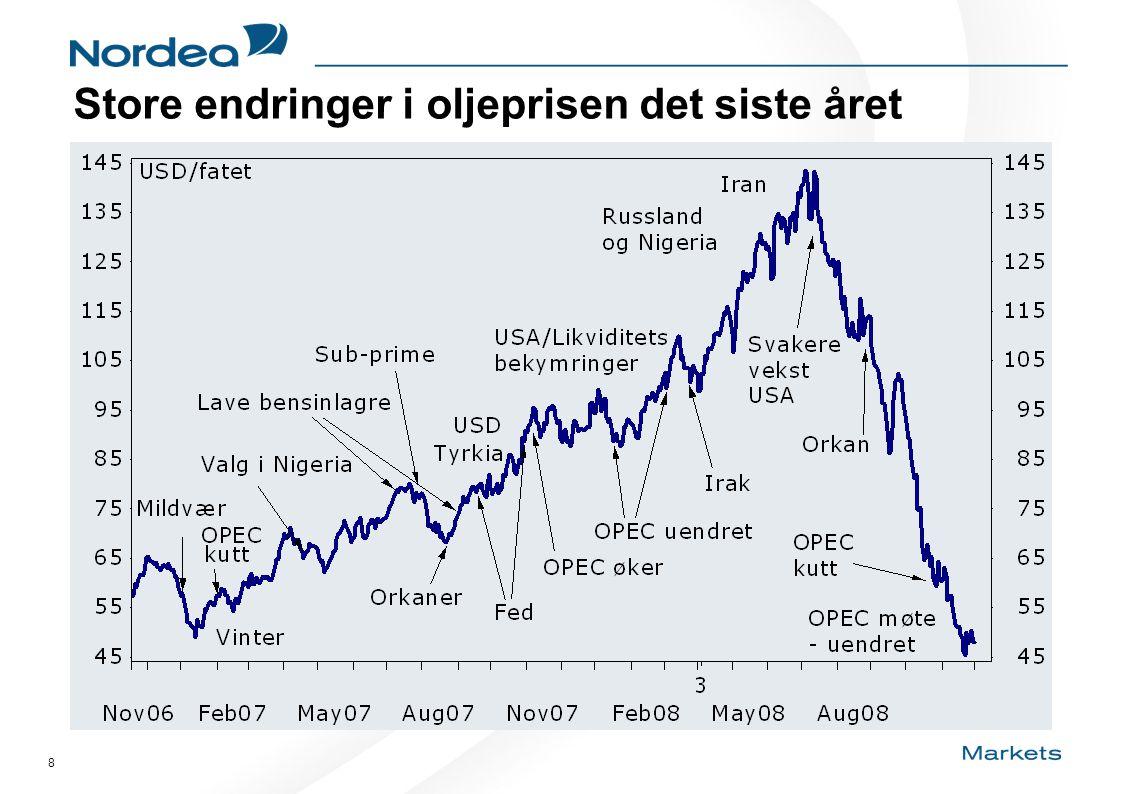 8 Store endringer i oljeprisen det siste året