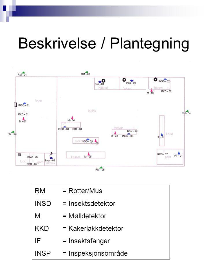 Beskrivelse / Plantegning RM = Rotter/Mus INSD = Insektsdetektor M = Mølldetektor KKD = Kakerlakkdetektor IF = Insektsfanger INSP = Inspeksjonsområde