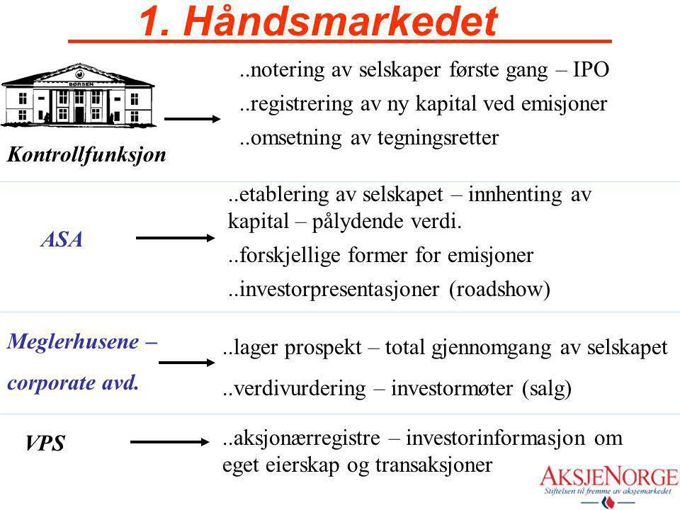 Markedet …deles i to 1. håndsmarkedet 2. håndsmarkedet Markedet
