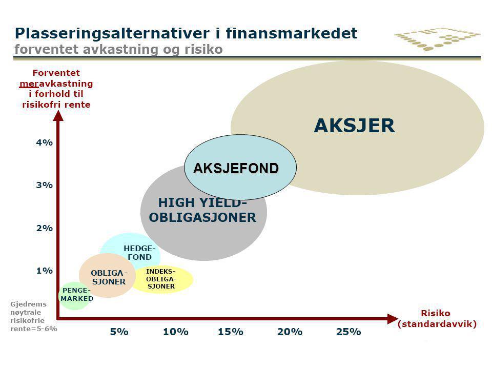2. håndsmarkedet Investorer..kjøper og selger verdipapirer (aksjer etc)..organiserer elektronisk handelssystem..overvåker og informerer om markedet..t