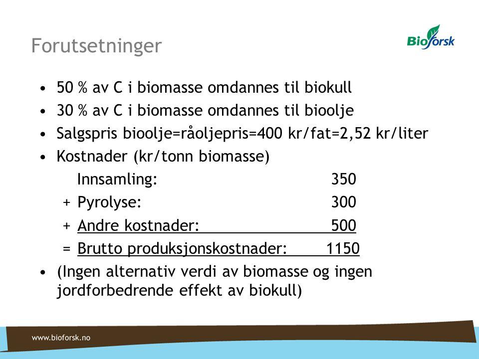 Forutsetninger •50 % av C i biomasse omdannes til biokull •30 % av C i biomasse omdannes til bioolje •Salgspris bioolje=råoljepris=400 kr/fat=2,52 kr/liter •Kostnader (kr/tonn biomasse) Innsamling: 350 +Pyrolyse: 300 +Andre kostnader: 500 =Brutto produksjonskostnader: 1150 •(Ingen alternativ verdi av biomasse og ingen jordforbedrende effekt av biokull)