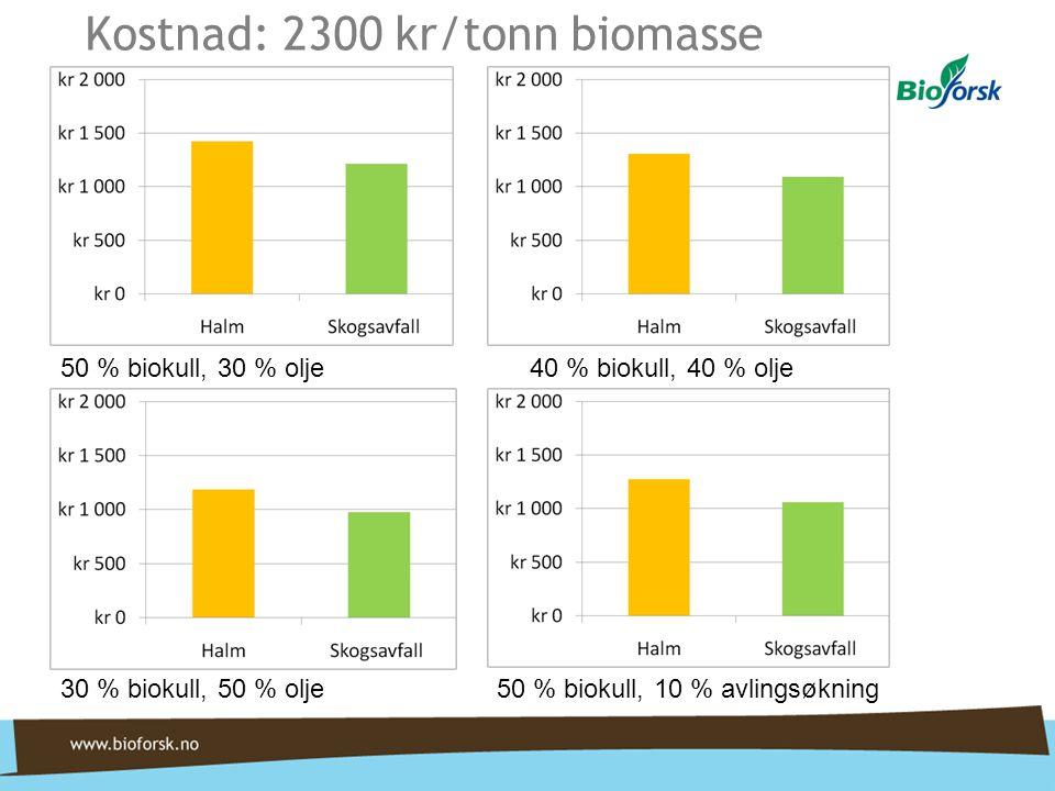 Kostnad: 2300 kr/tonn biomasse 50 % biokull, 30 % olje40 % biokull, 40 % olje30 % biokull, 50 % olje50 % biokull, 10 % avlingsøkning