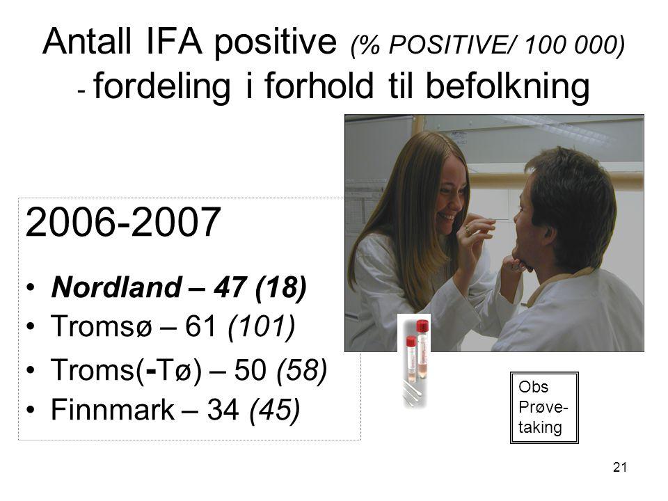 21 Antall IFA positive (% POSITIVE/ 100 000) - fordeling i forhold til befolkning 2006-2007 •Nordland – 47 (18) •Tromsø – 61 (101) •Troms( - Tø) – 50