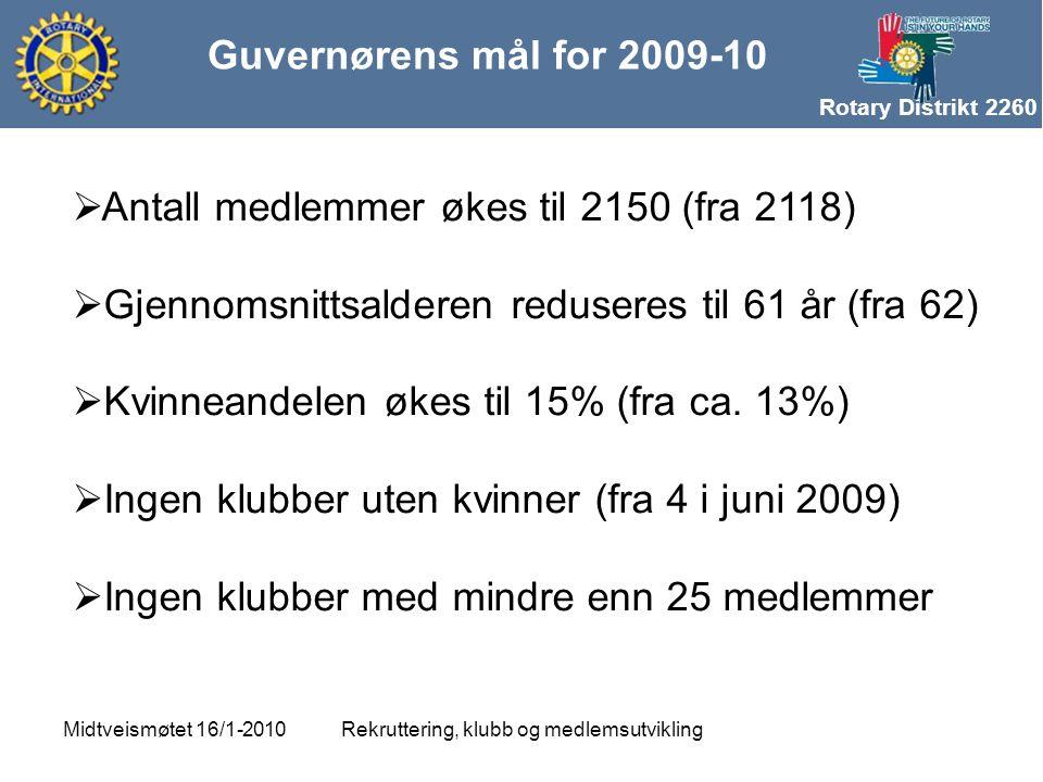 Rotary Distrikt 2260 Guvernørens mål for 2009-10 Rekruttering, klubb og medlemsutviklingMidtveismøtet 16/1-2010  Antall medlemmer økes til 2150 (fra 2118)  Gjennomsnittsalderen reduseres til 61 år (fra 62)  Kvinneandelen økes til 15% (fra ca.