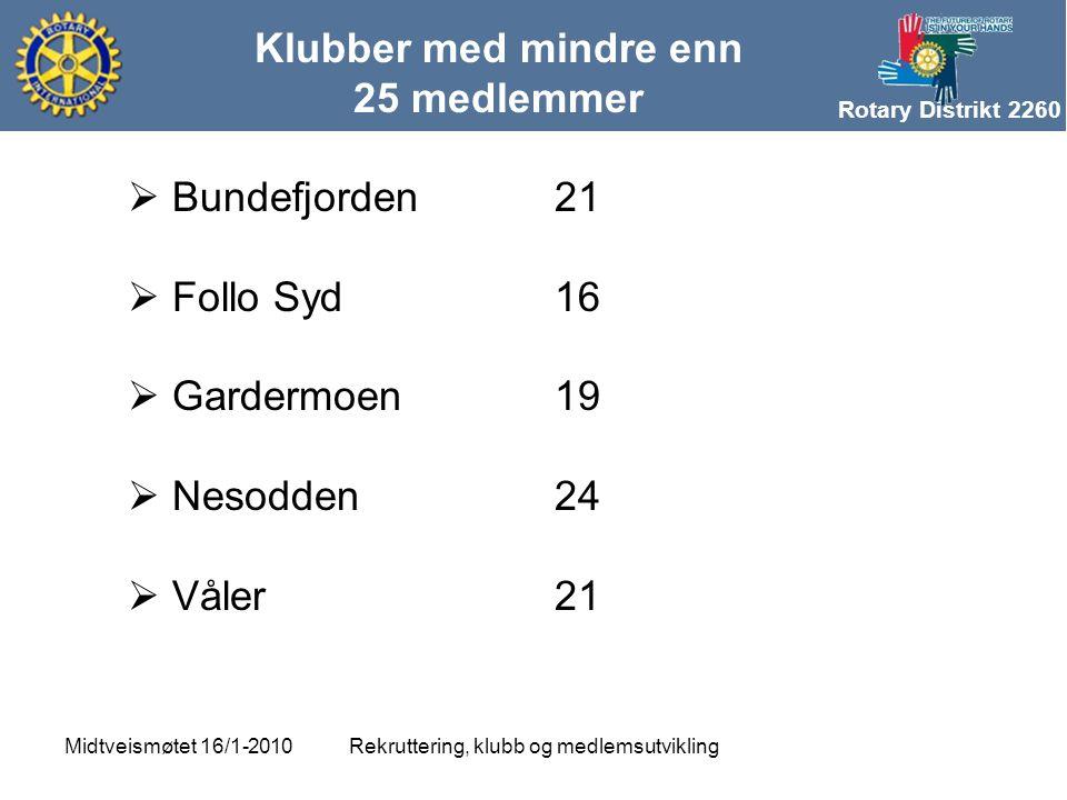 Rotary Distrikt 2260 Klubber med mindre enn 25 medlemmer Rekruttering, klubb og medlemsutviklingMidtveismøtet 16/1-2010  Bundefjorden21  Follo Syd16