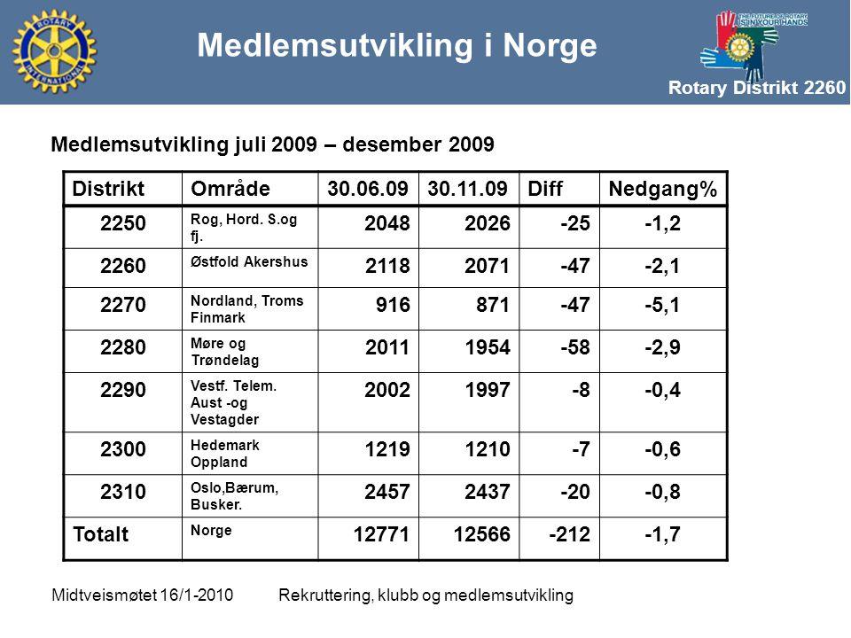 Rotary Distrikt 2260 Medlemsutvikling i Norge Rekruttering, klubb og medlemsutviklingMidtveismøtet 16/1-2010 DistriktOmråde30.06.0930.11.09DiffNedgang