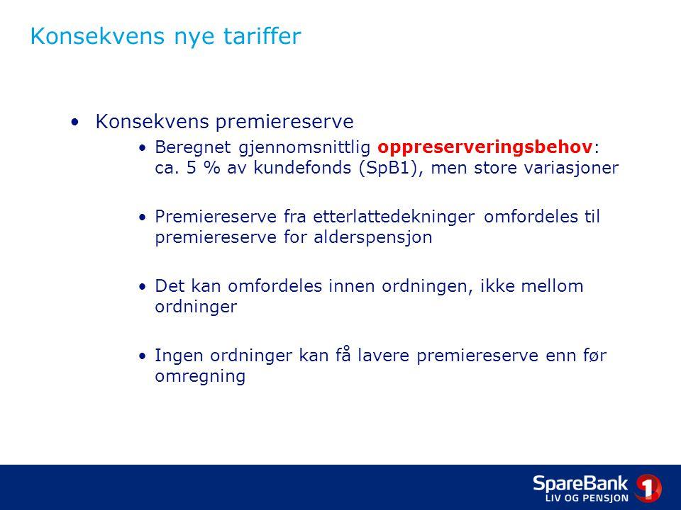 Konsekvens nye tariffer •Konsekvens premiereserve •Beregnet gjennomsnittlig oppreserveringsbehov: ca. 5 % av kundefonds (SpB1), men store variasjoner