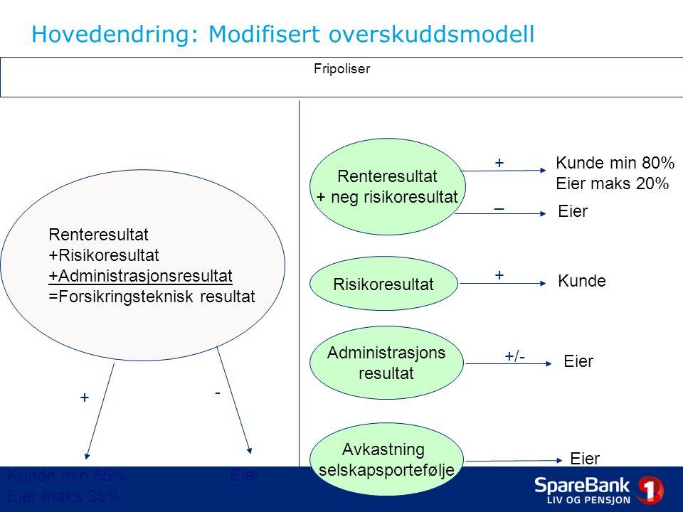Hovedendring: Modifisert overskuddsmodell Renteresultat +Risikoresultat +Administrasjonsresultat =Forsikringsteknisk resultat + - Eier Kunde min 65% E