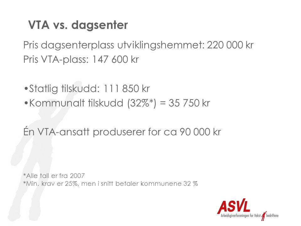 Pris dagsenterplass utviklingshemmet: 220 000 kr Pris VTA-plass: 147 600 kr •Statlig tilskudd: 111 850 kr •Kommunalt tilskudd (32%*) = 35 750 kr Én VTA-ansatt produserer for ca 90 000 kr VTA vs.