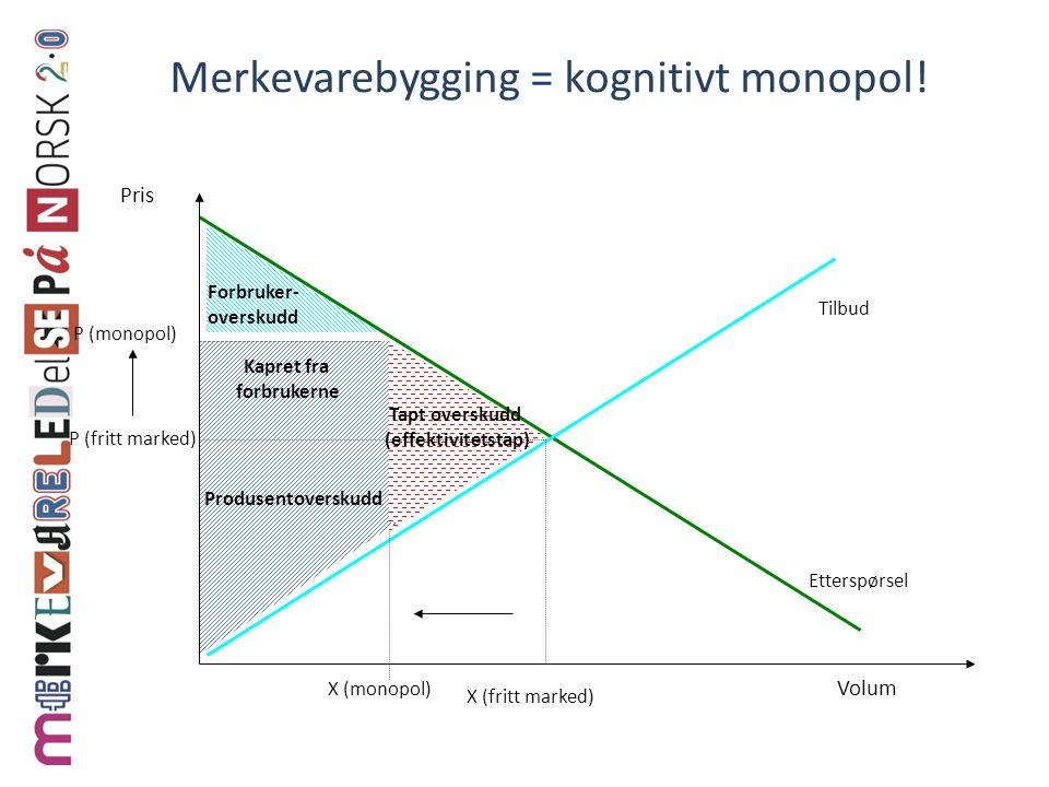 Merkevarebygging = kognitivt monopol! Volum Pris Tilbud Etterspørsel X (monopol) P (monopol) X (fritt marked) P (fritt marked) Forbruker- overskudd Ka