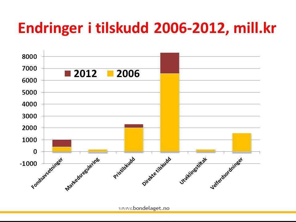 Endringer i tilskudd 2006-2012, mill.kr