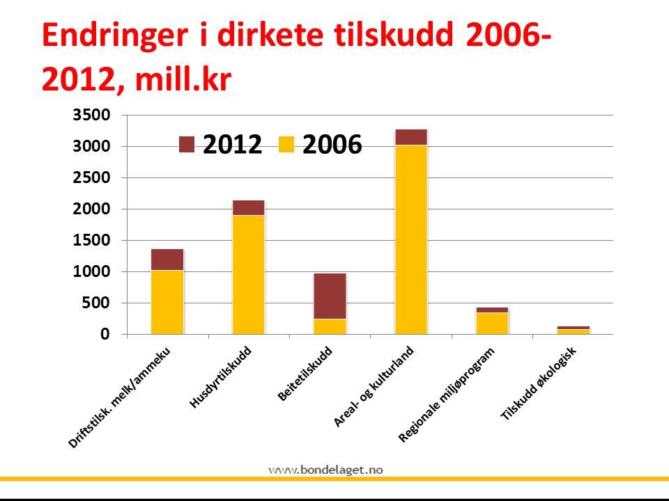 Endringer i dirkete tilskudd 2006- 2012, mill.kr