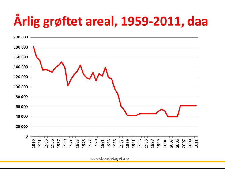Årlig grøftet areal, 1959-2011, daa
