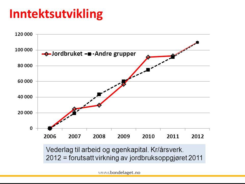 Inntektsutvikling Vederlag til arbeid og egenkapital.