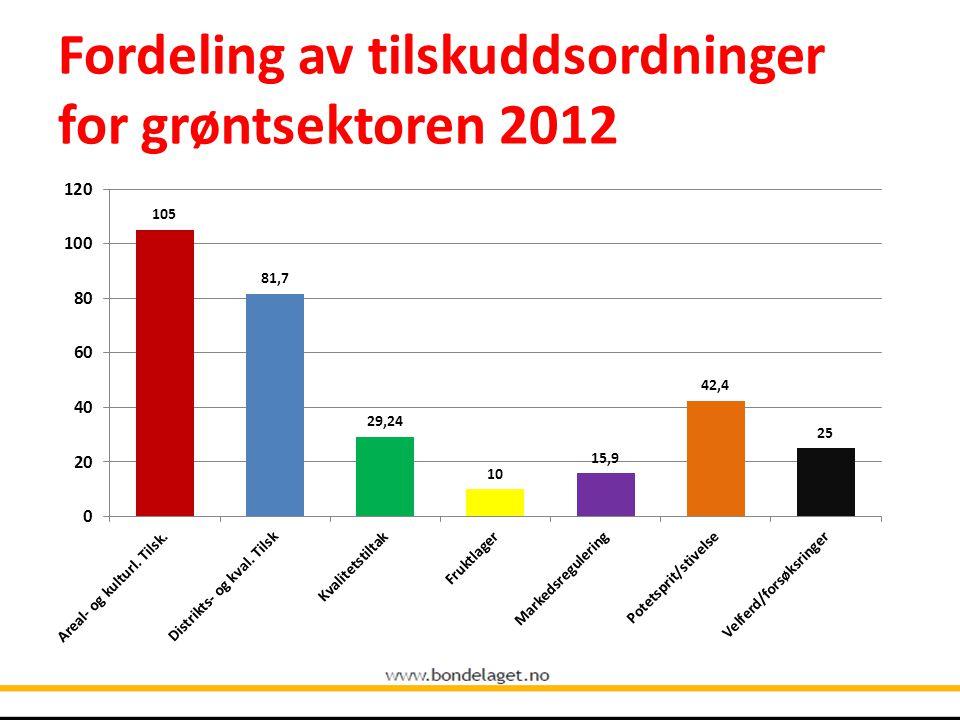 Fordeling av tilskuddsordninger for grøntsektoren 2012