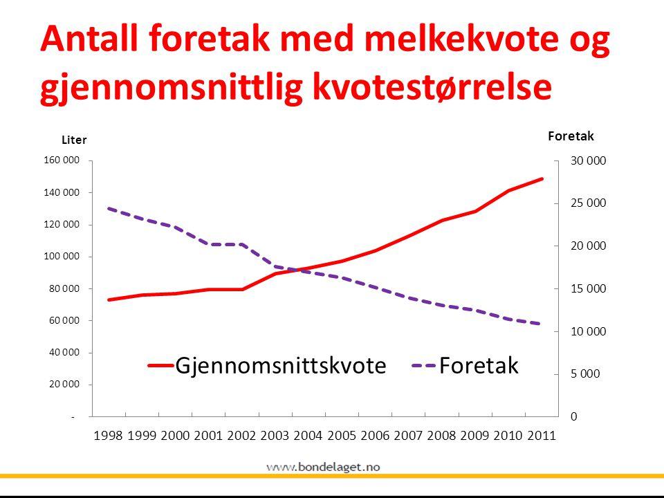 Antall foretak med melkekvote og gjennomsnittlig kvotestørrelse