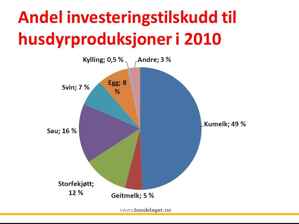 Andel investeringstilskudd til husdyrproduksjoner i 2010