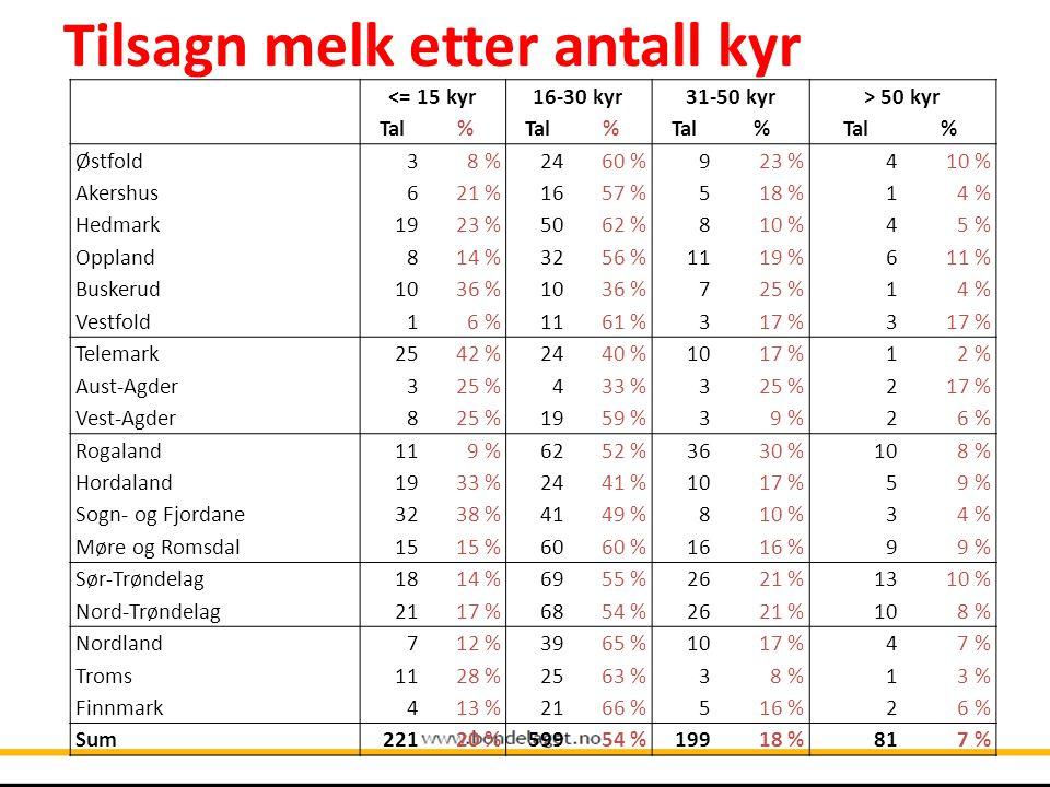 Tilsagn melk etter antall kyr <= 15 kyr16-30 kyr31-50 kyr> 50 kyr Tal% % % % Østfold38 %2460 %923 %410 % Akershus621 %1657 %518 %14 % Hedmark1923 %5062 %810 %45 % Oppland814 %3256 %1119 %611 % Buskerud1036 %1036 %725 %14 % Vestfold16 %1161 %317 %3 Telemark2542 %2440 %1017 %12 % Aust-Agder325 %433 %325 %217 % Vest-Agder825 %1959 %39 %26 % Rogaland119 %6252 %3630 %108 % Hordaland1933 %2441 %1017 %59 % Sogn- og Fjordane3238 %4149 %810 %34 % Møre og Romsdal1515 %6060 %1616 %99 % Sør-Trøndelag1814 %6955 %2621 %1310 % Nord-Trøndelag2117 %6854 %2621 %108 % Nordland712 %3965 %1017 %47 % Troms1128 %2563 %38 %13 % Finnmark413 %2166 %516 %26 % Sum22120 %59954 %19918 %817 %