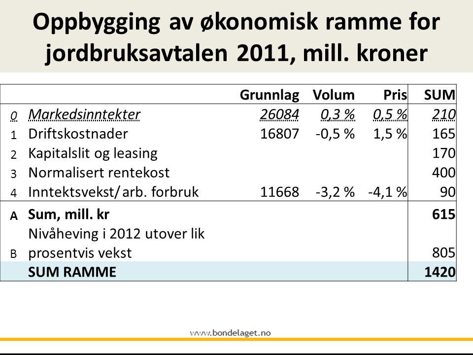 Oppbygging av økonomisk ramme for jordbruksavtalen 2011, mill.