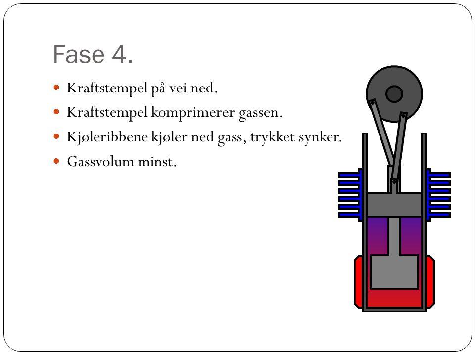 Fase 4.  Kraftstempel på vei ned.  Kraftstempel komprimerer gassen.  Kjøleribbene kjøler ned gass, trykket synker.  Gassvolum minst.