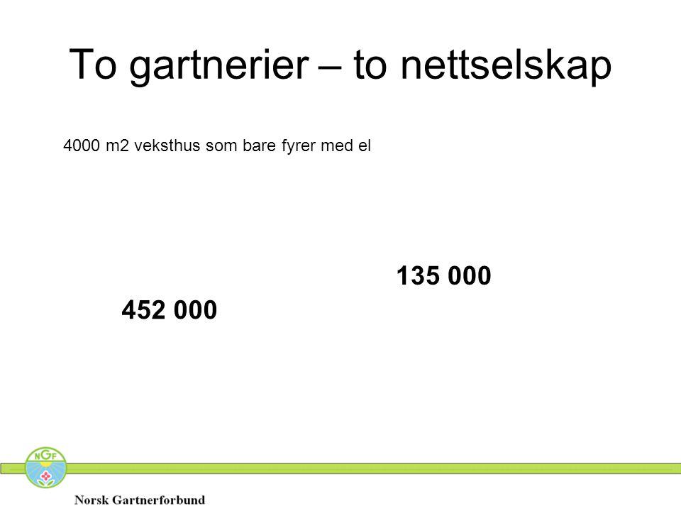 To gartnerier – to nettselskap 4000 m2 veksthus som bare fyrer med el 452 000 135 000