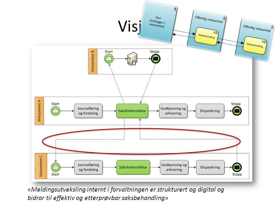 Visjon «Meldingsutveksling internt i forvaltningen er strukturert og digital og bidrar til effektiv og etterprøvbar saksbehandling»
