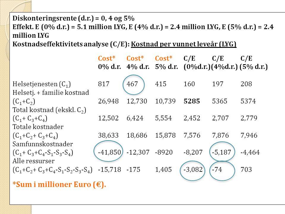 Diskonteringsrente (d.r.) = 0, 4 og 5% Effekt.