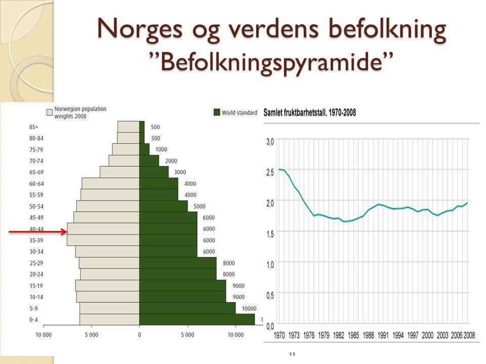 Norges og verdens befolkning Befolkningspyramide