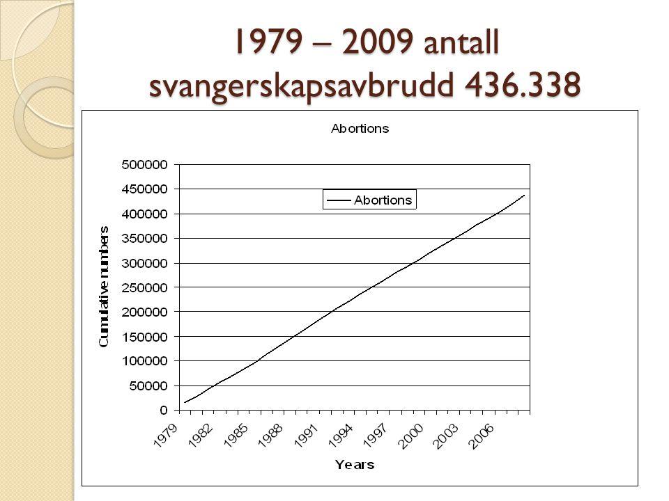 1979 – 2009 antall svangerskapsavbrudd 436.338