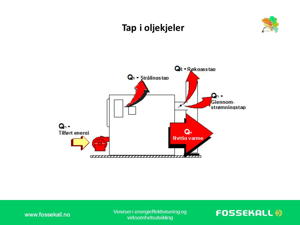 Tap i oljekjeler www.fossekall.no Veiviser i energieffektivisering og virksomhetsutvikling