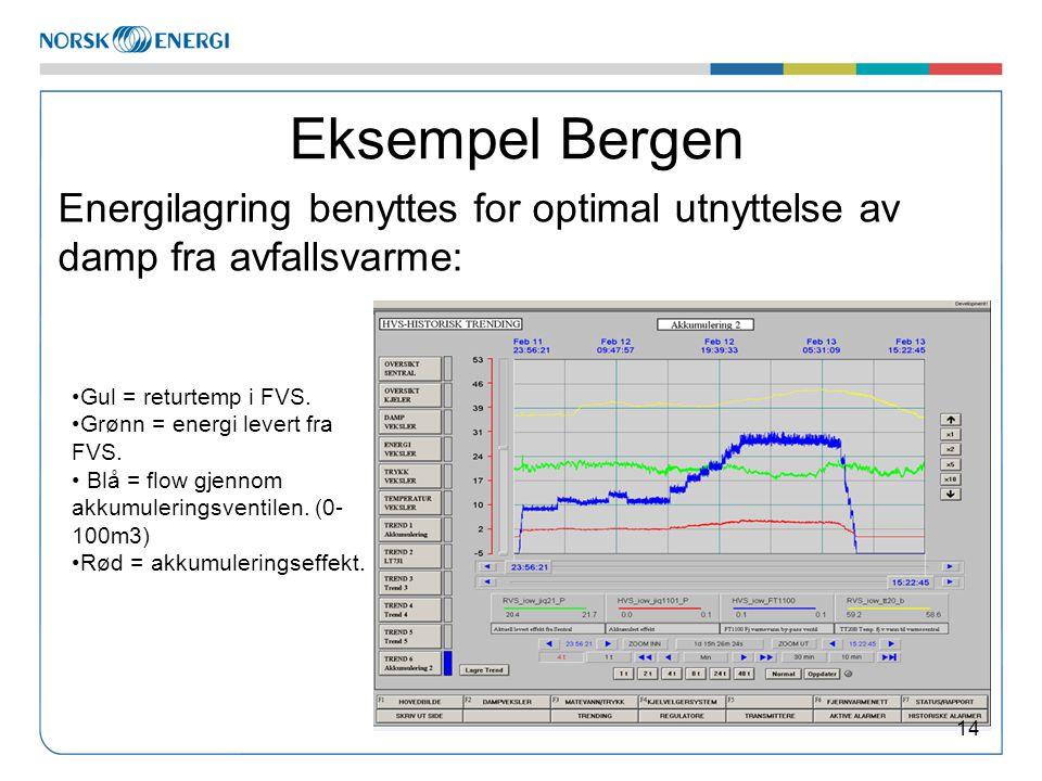 Eksempel Bergen Energilagring benyttes for optimal utnyttelse av damp fra avfallsvarme: •Gul = returtemp i FVS. •Grønn = energi levert fra FVS. • Blå