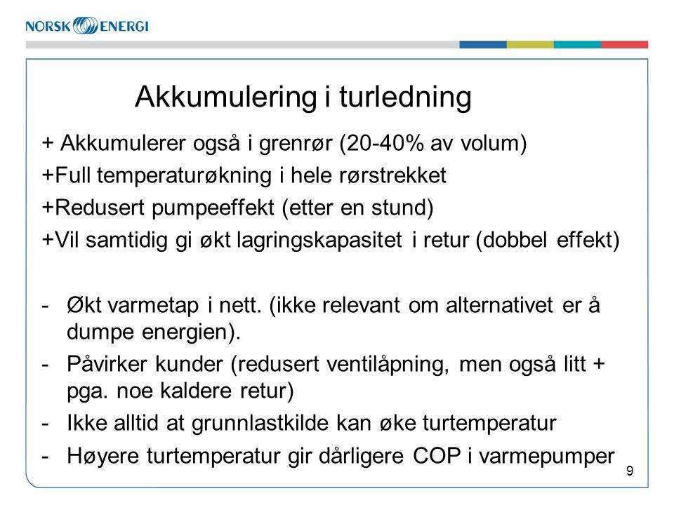 Akkumulering i turledning + Akkumulerer også i grenrør (20-40% av volum) +Full temperaturøkning i hele rørstrekket +Redusert pumpeeffekt (etter en stu
