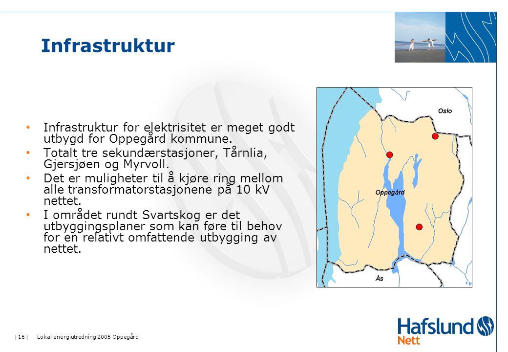  16  Lokal energiutredning 2006 Oppegård Infrastruktur • Infrastruktur for elektrisitet er meget godt utbygd for Oppegård kommune.