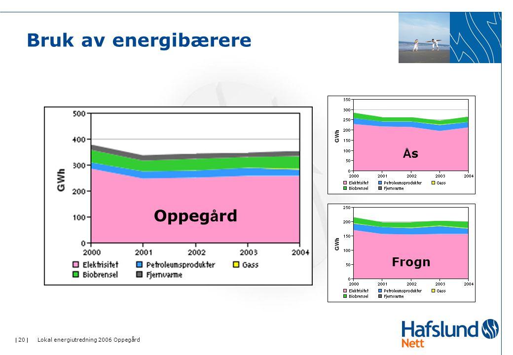  20  Lokal energiutredning 2006 Oppegård Bruk av energibærere Oppeg å rd ÅsÅs Frogn