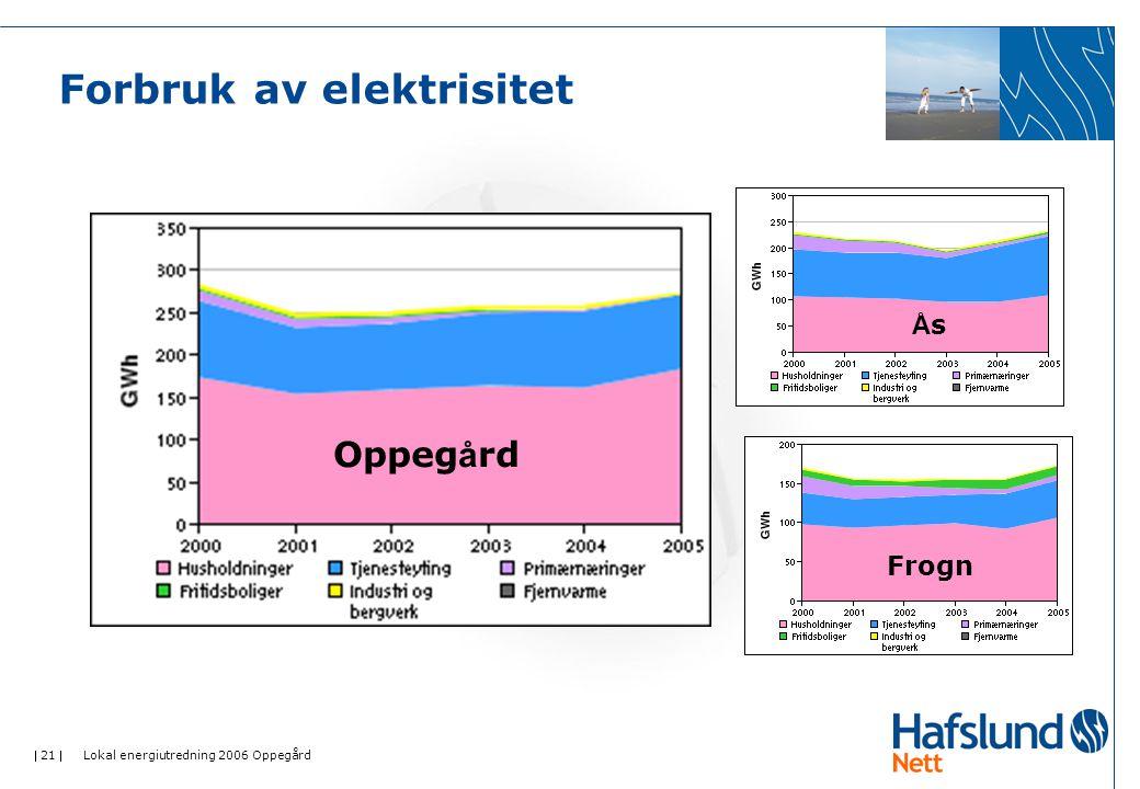  21  Lokal energiutredning 2006 Oppegård Forbruk av elektrisitet Oppeg å rd ÅsÅs Frogn