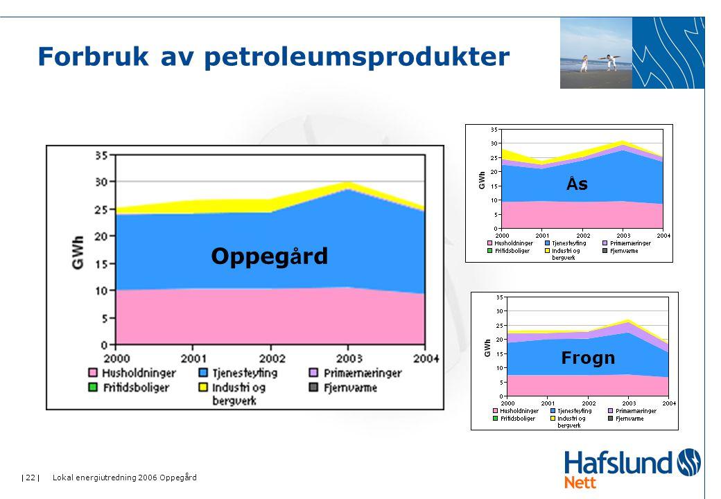  22  Lokal energiutredning 2006 Oppegård Forbruk av petroleumsprodukter Oppeg å rd ÅsÅs Frogn