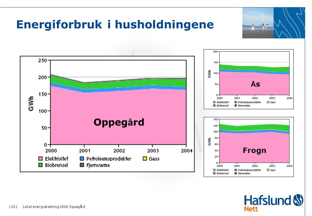 23  Lokal energiutredning 2006 Oppegård Energiforbruk i husholdningene Oppeg å rd ÅsÅs Frogn