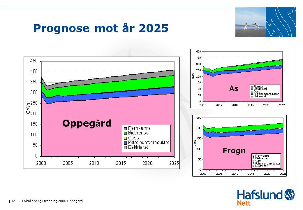  32  Lokal energiutredning 2006 Oppegård Prognose mot år 2025 ÅsÅs Frogn Oppeg å rd