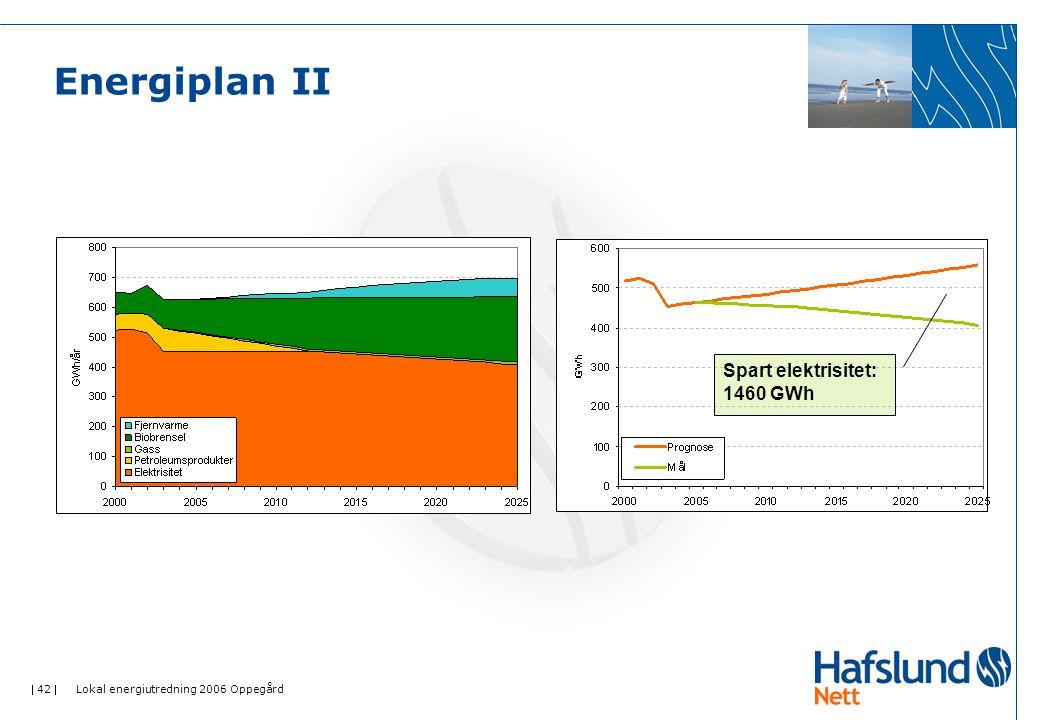  42  Lokal energiutredning 2006 Oppegård Energiplan II Spart elektrisitet: 1460 GWh