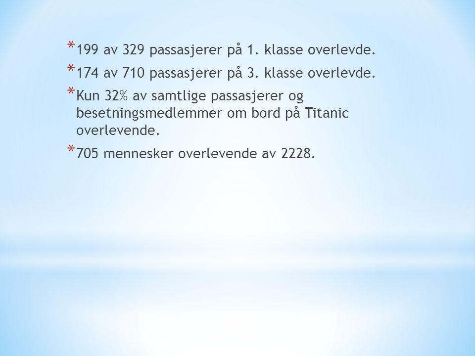 * 199 av 329 passasjerer på 1. klasse overlevde. * 174 av 710 passasjerer på 3. klasse overlevde. * Kun 32% av samtlige passasjerer og besetningsmedle