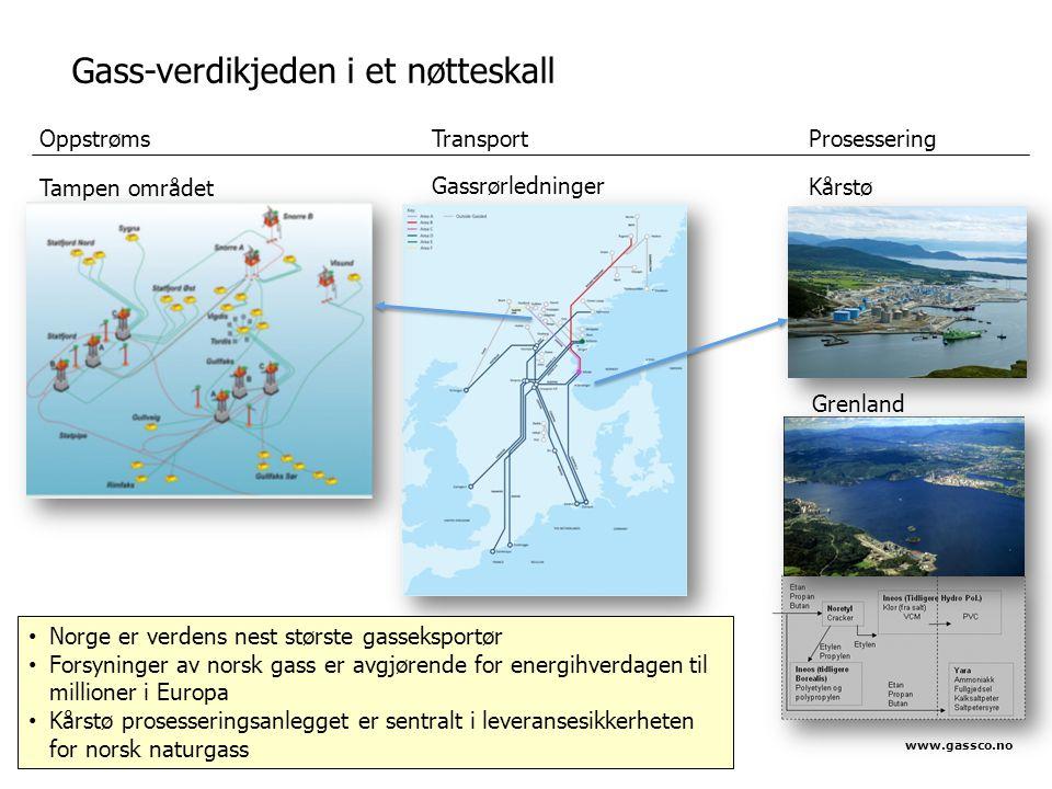 OppstrømsTransportProsessering Gassrørledninger Kårstø Tampen området Grenland Gass-verdikjeden i et nøtteskall • Norge er verdens nest største gasseksportør • Forsyninger av norsk gass er avgjørende for energihverdagen til millioner i Europa • Kårstø prosesseringsanlegget er sentralt i leveransesikkerheten for norsk naturgass